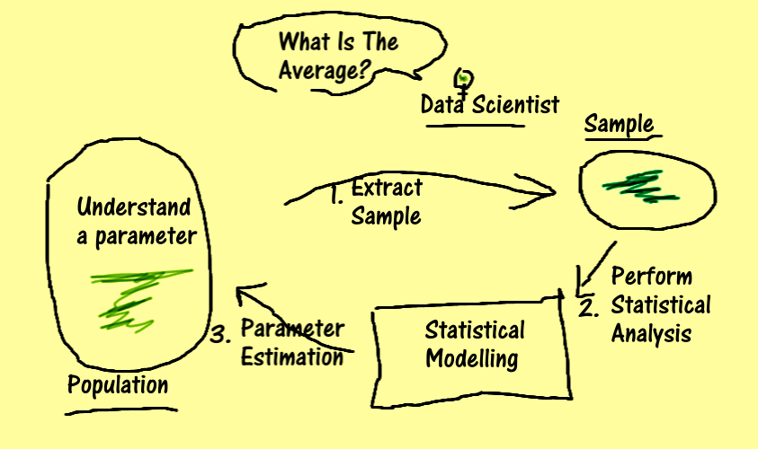 data scientist uses statistical inference
